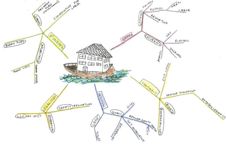 Rehab Diary The Ultimate Houseboat in NYC Morgan Evans, one of the houseboaters, drew this &#8\2\20;visualization&#8\2\2\1; during the purchase process to &#8\2\20;help the group understand what we were getting into,&#8\2\2\1; says Gabe.