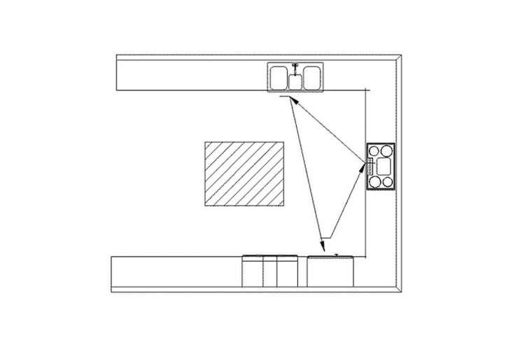 a diagram illustrates how the ergonomic kitchen work triangle (stove, fridge, a 9