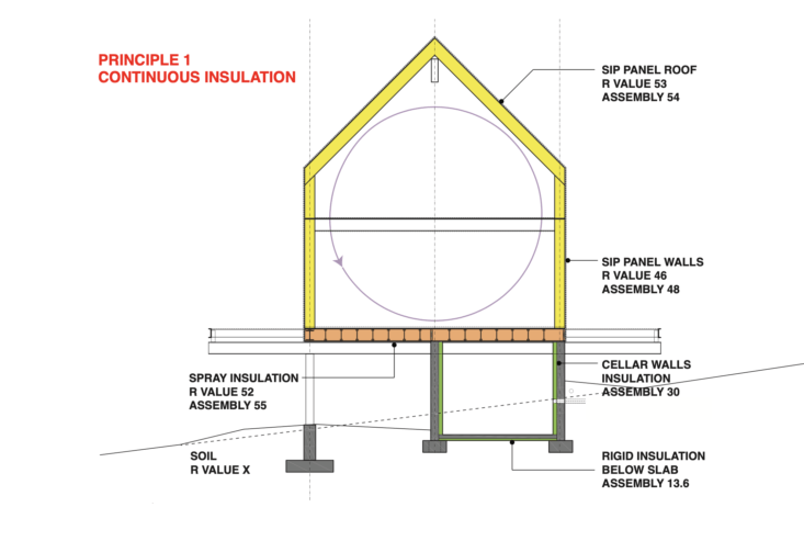 Remodeling 101 A Passive House Primer UltraEnergy Efficiency Edition Principles of Passive House Design by IdS/R Architecture : 1. Continuous Insulation.
