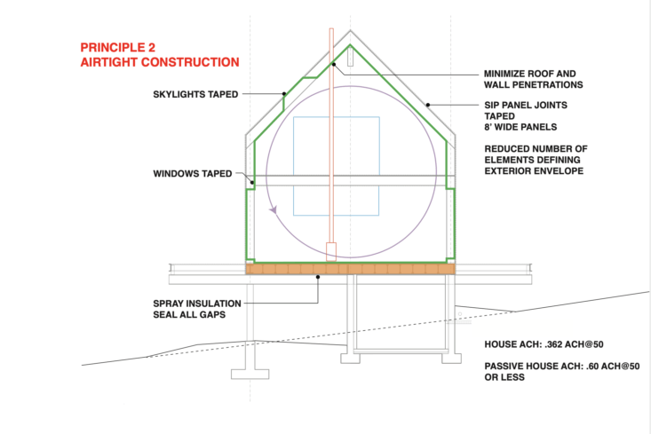 Remodeling 101 A Passive House Primer UltraEnergy Efficiency Edition Principles of Passive House Design by IdS/R Architecture : 2. Airtight Construction.