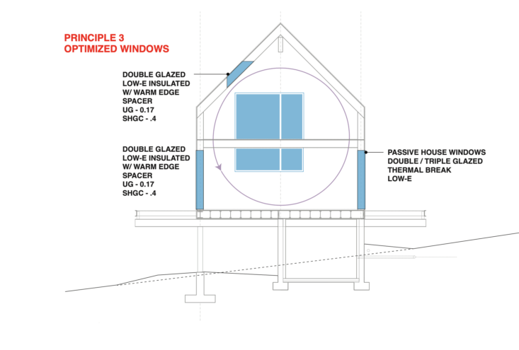 Remodeling 101 A Passive House Primer UltraEnergy Efficiency Edition Principles of Passive House Design by IdS/R Architecture : 3. Optimized Windows.