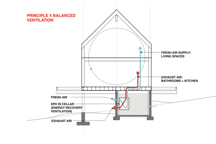 Remodeling 101 A Passive House Primer UltraEnergy Efficiency Edition Principles of Passive House Design by IdS/R Architecture : 4. Balanced Ventilation.