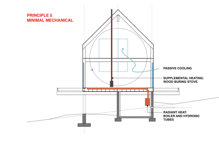 Remodeling 101 A Passive House Primer UltraEnergy Efficiency Edition Principles of Passive House Design by IdS/R Architecture : 5. Minimal Mechanical.
