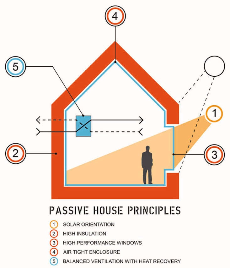 Remodeling 101 A Passive House Primer UltraEnergy Efficiency Edition Passive house principles via Richard Pedranti Architect (RPA), a Pennsylvania based firm specializing in passive house design.